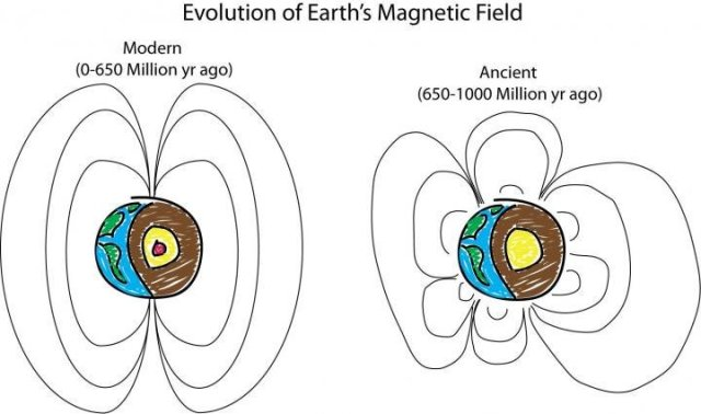 What did Earth's ancient-GeologyPage