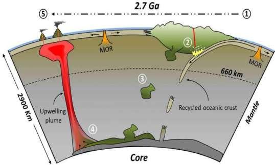 Algunas islas comenzaron en rombo GeologyPage