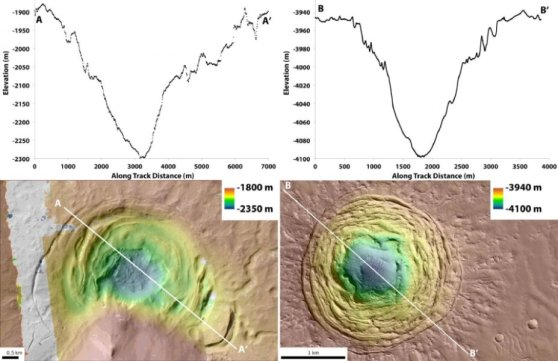 (Left) A graph charting the depth of the Hellas depression at different points, and a topographic map of the depression. (Right) A graph charting the depth of the Galaxias Fossae depression at different points, and a topographic map of the depression. Credit: Joseph Levy/NASA