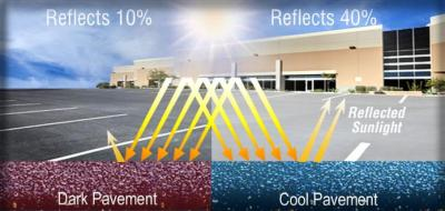 Can Painting City Streets Reduce the Urban Heat Island ...