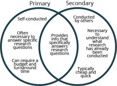 primary vs secondary research