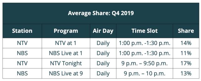 Uganda audience measurement Q4 2019