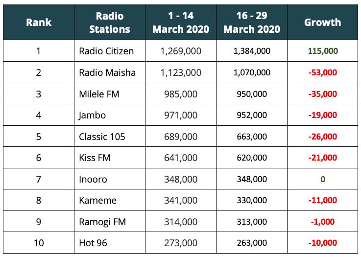 Kenya-Radio-COVID