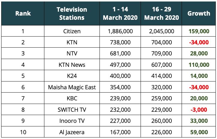 Kenya-TV-Audience-Measurement-COVID