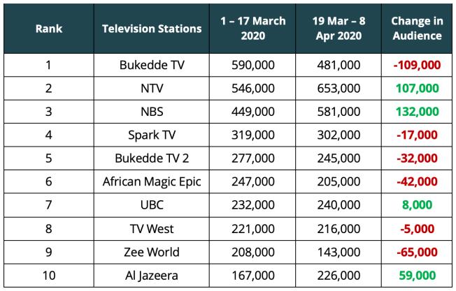 Television Audience Measurement Uganda