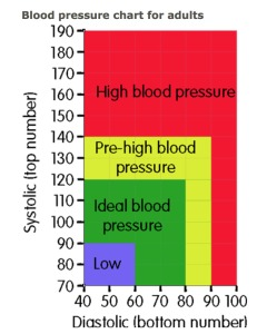 Blood pressure results