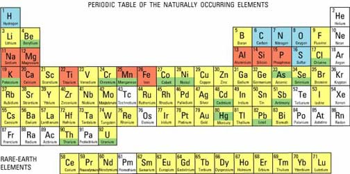 Periodic table with atomic number mass symbol and element name molar mass of elements chart cablestream co periodic table urtaz Gallery