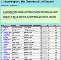 Twitter Top 100 - Österreich