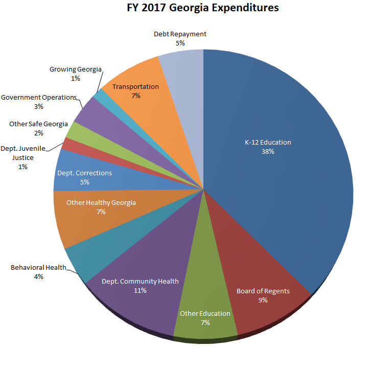 Federal Government Budget Pie Chart