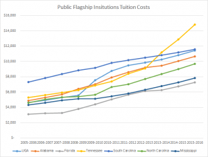 A decade of southern state flagship university tuition costs