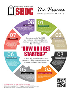 "Click the image to download a ""SBDC Process"" cheat sheet."
