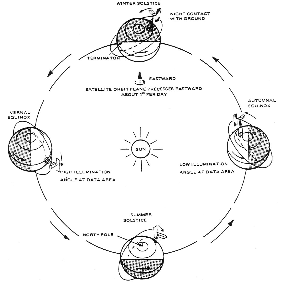Sun Synchronous Orbit