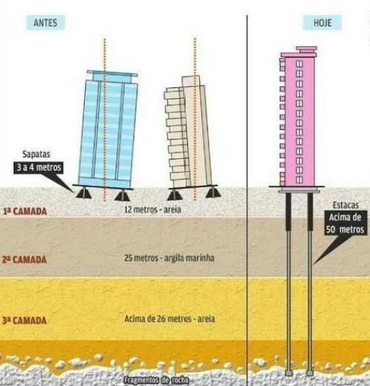 Comparativo entre os recalques nas estruturas feitos antigamente e os mais comumente utilizados atualmente