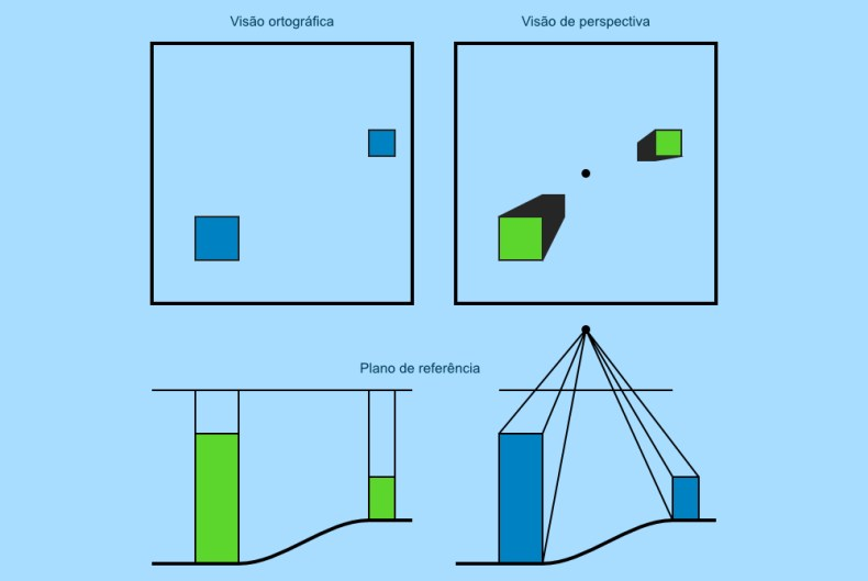 Representação gráfica dos tipos de correção de distorções em fotografias