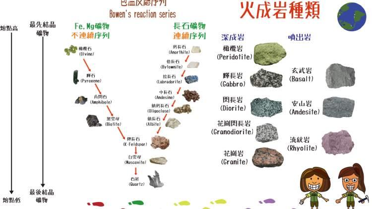 火成岩的種類和形成