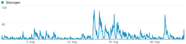 Zugriffe auf Stundenbasis August 2014