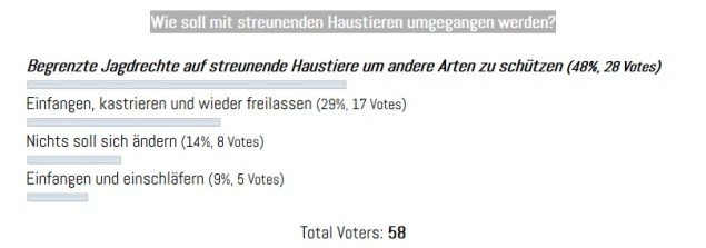 Ergebnis der Umfrage