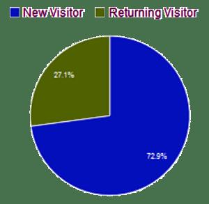 Anteil Neuer und wiederkehrender Besucher im Oktober 2015