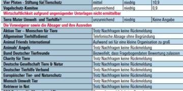 Screenshot Stiftung Warentest, Klick auf das Bild lädt Original PDF Dokument von Stiftung Warentest