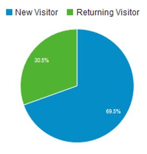Anteil Neuer und wiederkehrender Besucher im November 2015