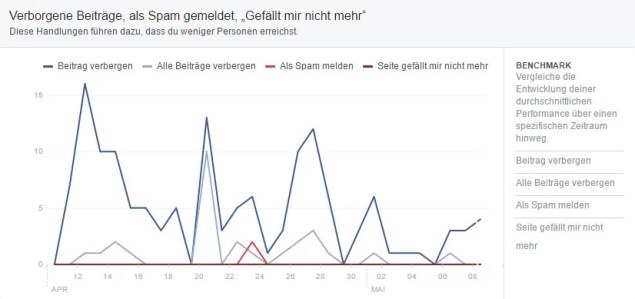 Screenshot Meldungen und verbergen von Artikeln durch besucher