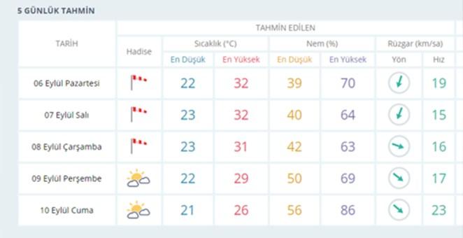 İzmir'de yeni haftada hava nasıl olacak? 13