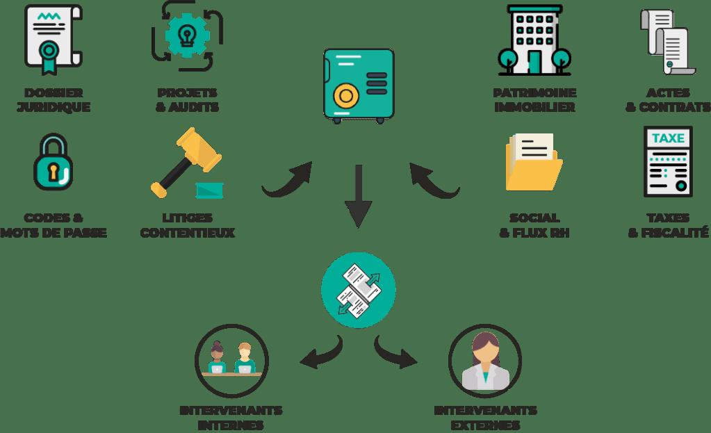 GED collaboratif GererMesAffaires.com coffre-fort numérique entreprise