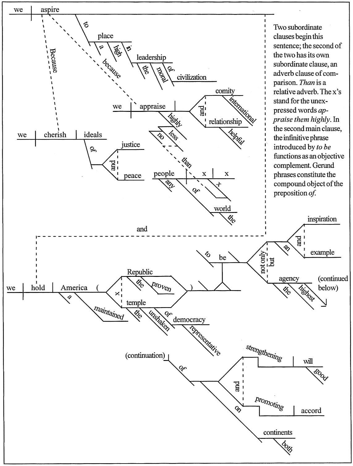 Diagrams Of