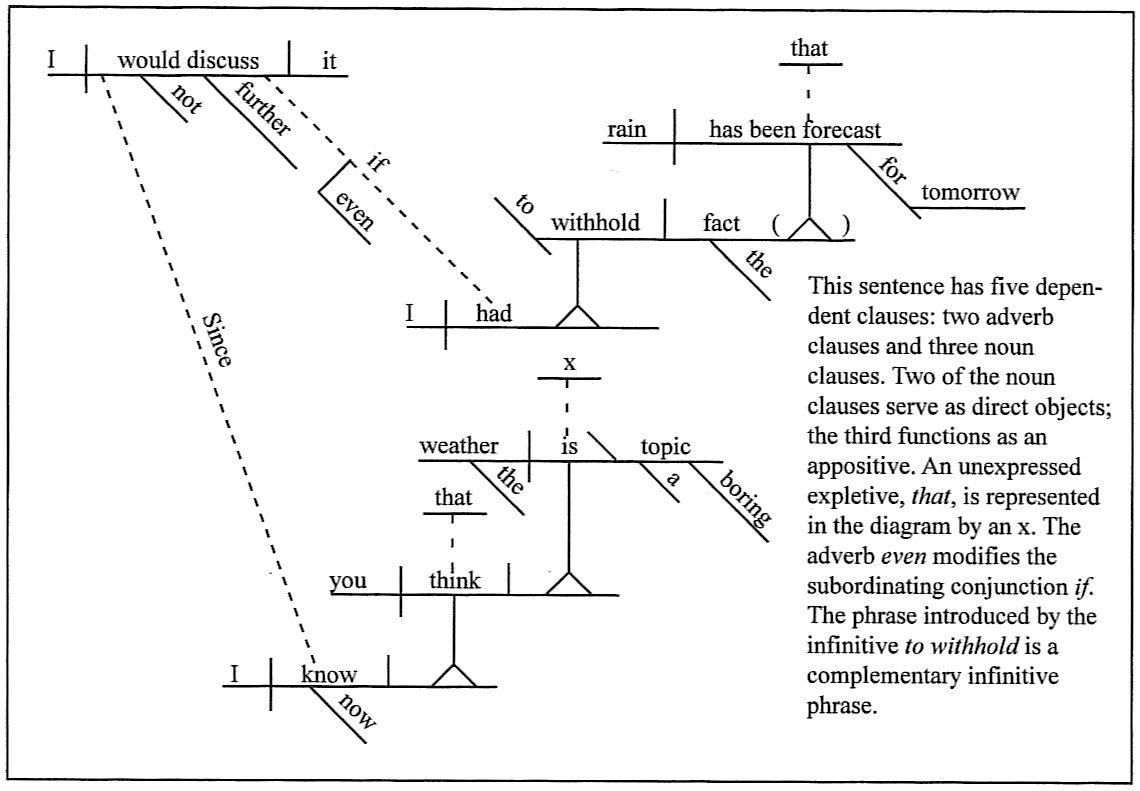 Worksheet Sentence Diagramming Worksheet Grass Fedjp Worksheet Study Site