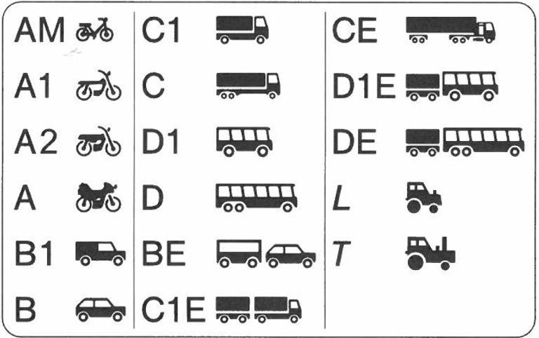 Getting a German Driving Licence | German Guide4U