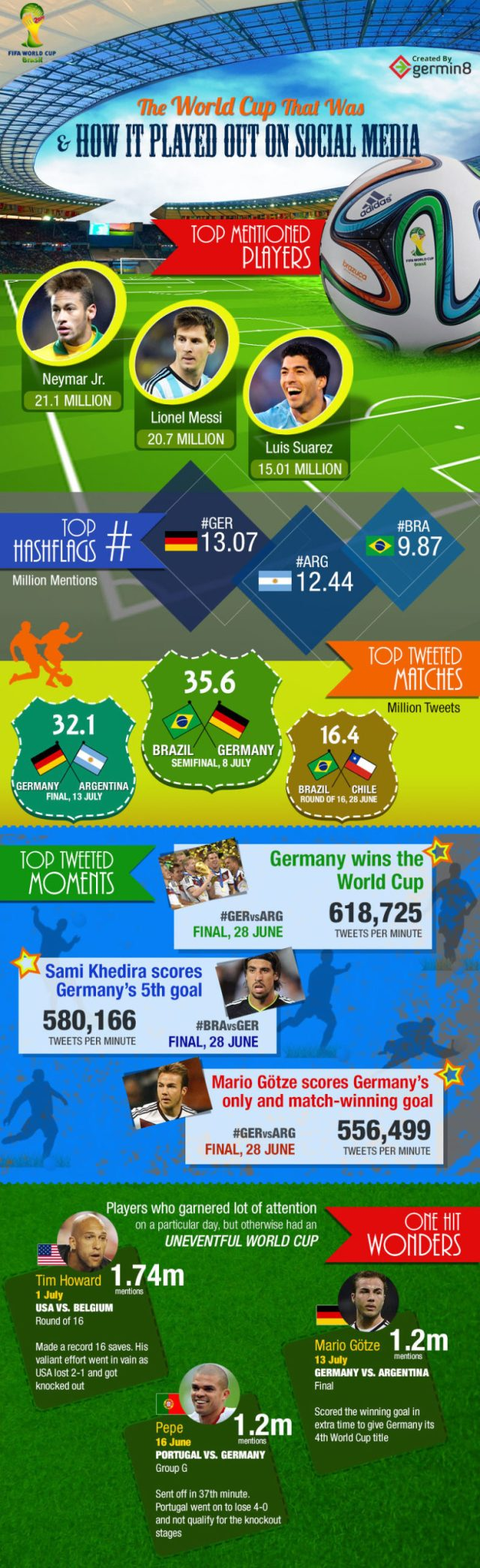 Social Media Analysis for the FIFA World Cup 2014. Its impact, key statistics and much more!
