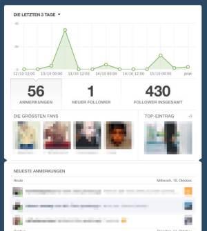 Blog-Aktivität