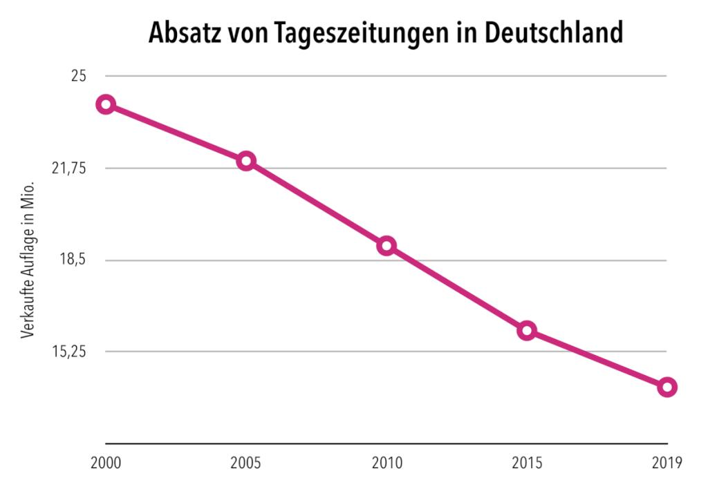 Entwicklung der verkauften Auflage deutscher Tageszeitungen seit 2000. Quellen: BDVZ, IVW