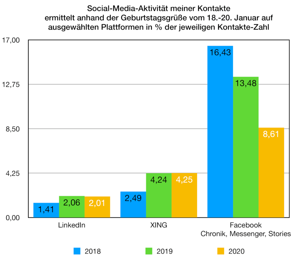 Die Gratulationsquote zeigt die Veränderungen in der Aktivität der persönlichen Kontakte auf Social-Media-Plattformen
