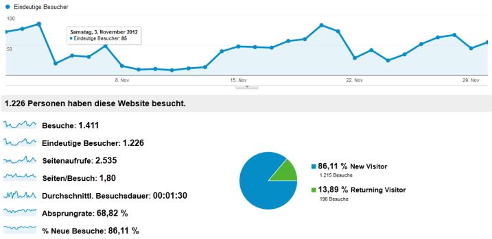 Besucher Statistik November 2012