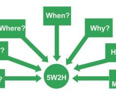 5W e 2H Ferramenta da Qualidade: Conceito. O que é? Como fazer?