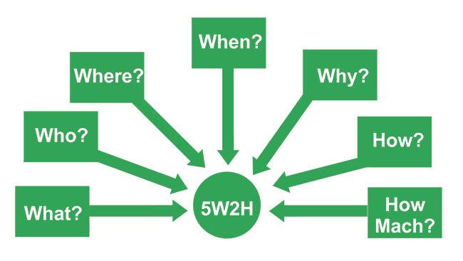 conceito de 5W e 2H
