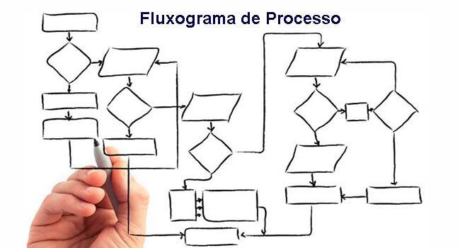 Resultado de imagem para fluxograma