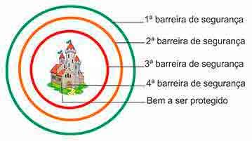 Teoria Círculos Concêntricos