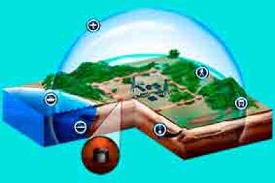 Teoria das Esferas Concêntricas
