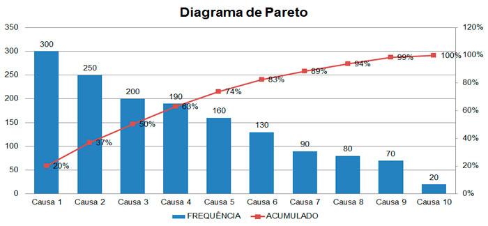 Diagrama ou Gráfico de Pareto