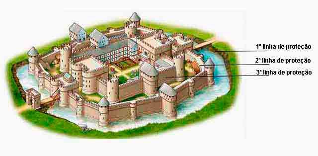 Segurança Física Castelo Medieval