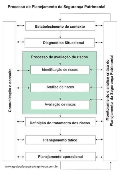 Planejamento da Segurança Patrimonial - Plano de Segurança Patrimonial