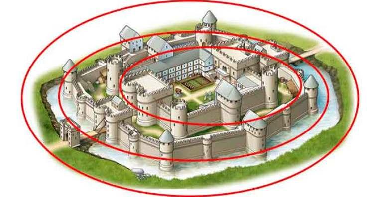 Teoria dos Círculos Concêntricos na Segurança Privada - O que é? Conceitos