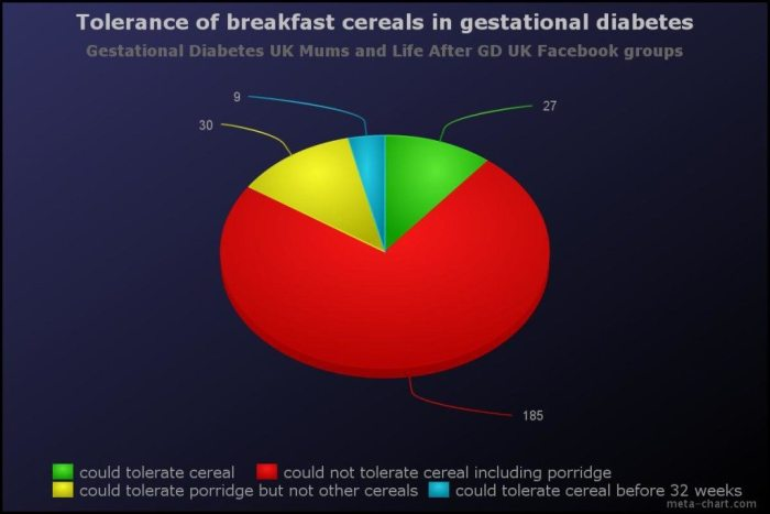 gestational diabetes diet and cereal