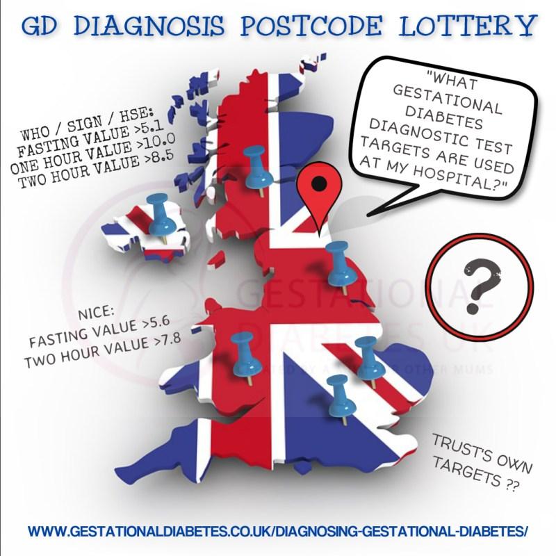 GD diagnosis postcode lottery