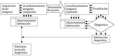 Sistema de telerradiología