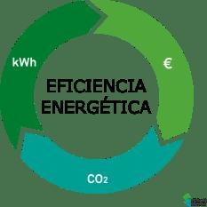 Estalvia-eficiencia-energetica-gestoredeenergia