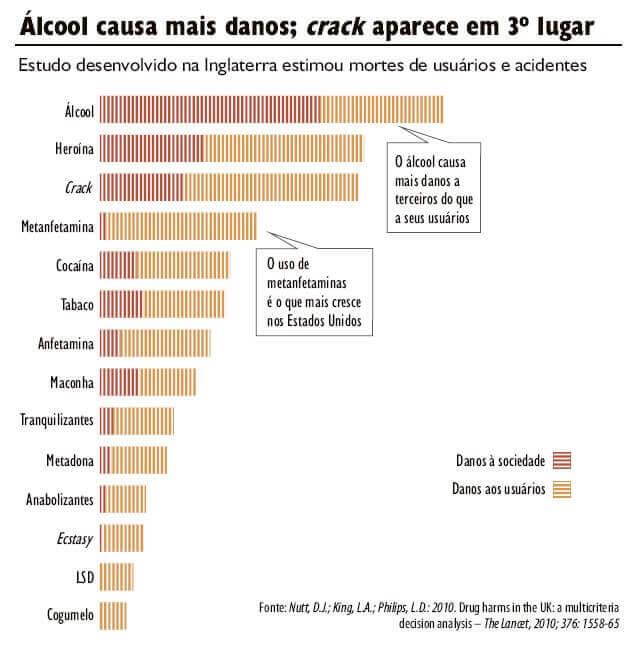 """Gráfico com estimativa de danos causados por drogas. Ilustração do texto """"Abordagem Socioassistencial com Usuários de Drogas"""""""