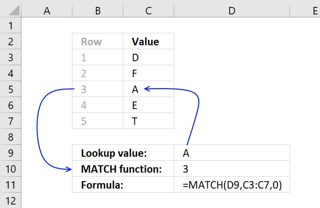 Create A Drop Down List Containing Only Unique Distinct